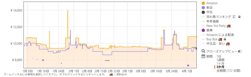 amazon価格の推移