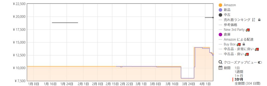 Amazonでの価格推移図