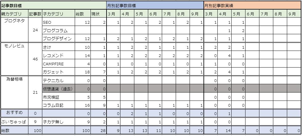 ブログ記事数ロードマップ