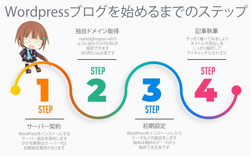 ブログ開始までのステップ